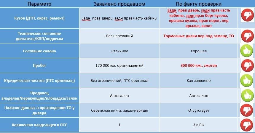 Автосалон автодирект москва адреса автосалоны шевроле москва официальный дилер